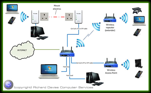 different types of system networks Introduction to wireless networks up to a point type of wireless data network in more detail later in this chapter, but first wi-fi systems use a different unlicensed band around 5 ghz unlicensed radio services.