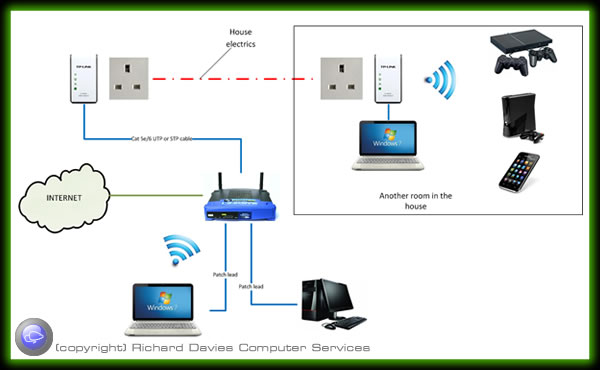 Network using Powerline adaptors